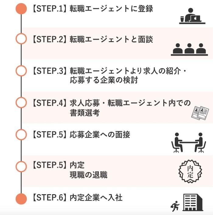 滋賀の転職エージェントの転職活動の流れ