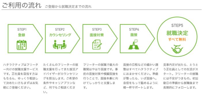 ハタラクティブ大阪支店のサービス利用の流れ